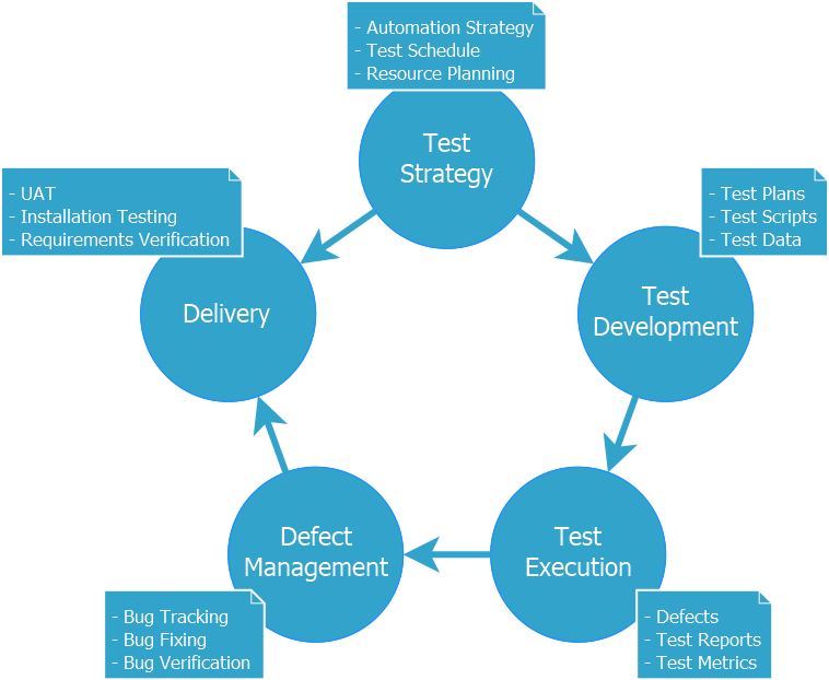 Software Testing Life Cycle Stlc Softwaretester Net